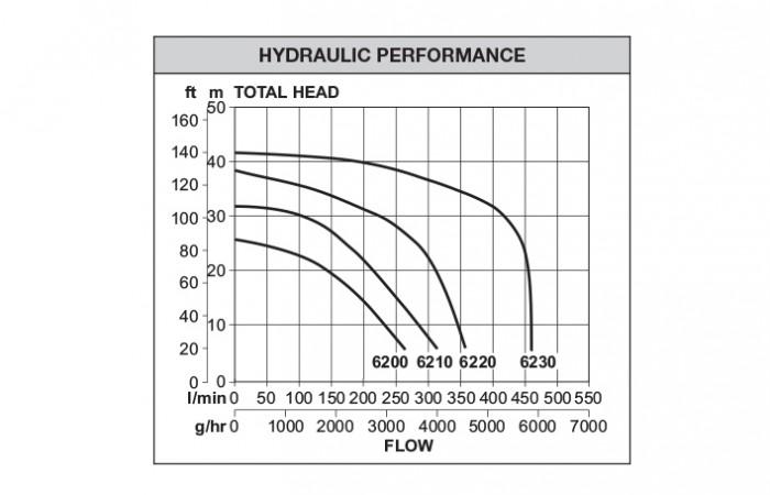 Dynaflo_6000_S_performance