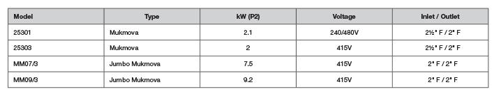 Mukmova chart davey
