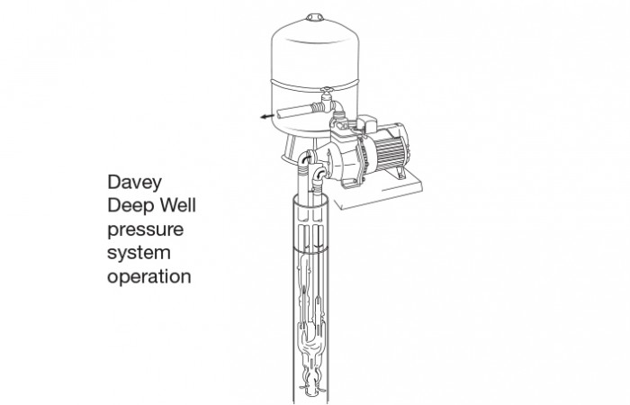 groundwater Extraction Deep Well Pumps2